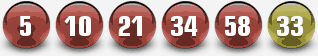 Powerball resultater for 7th februar 2015