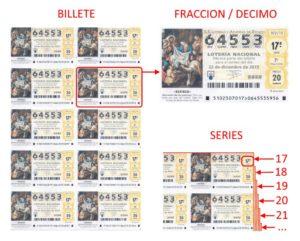 El Gordo de Navidad. Espagnol loterie de Noël. coupon. billet. billete. séries. Fraccion. decimos. expliquée.