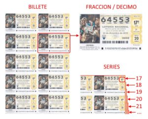 El Gordo de Navidad. Spansk jul lotteri. kupon. billet. billete. serie. fraccion. decimos. forklaret.