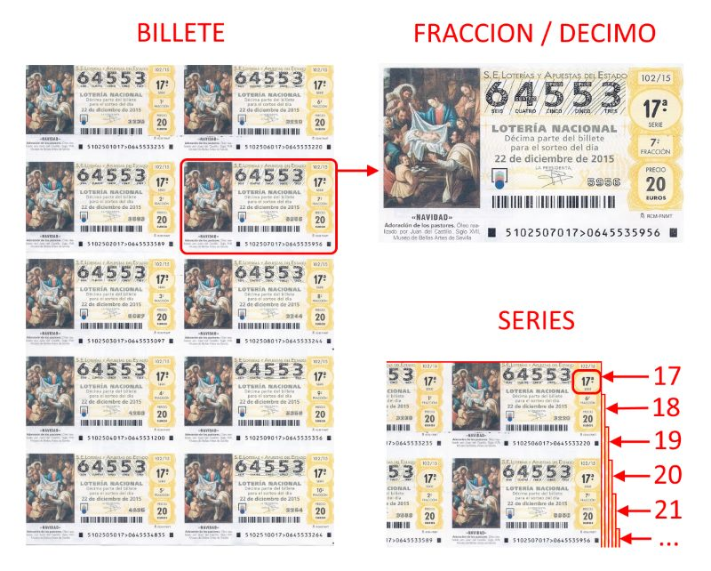 El Gordo de Navidad. Spanish pasko lottery. coupon. ticket. Billete. series. fraccion. decimos. ipinaliwanag.